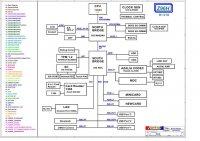 Схемы ноутбуков Asus, Acer, Dell, eMachines, Fujitsu, Lenovo, Sony-Портал радиолюбителя-radiohata.ru